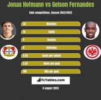 Jonas Hofmann vs Gelson Fernandes h2h player stats