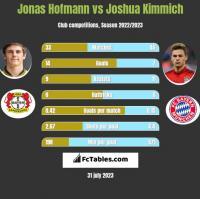 Jonas Hofmann vs Joshua Kimmich h2h player stats