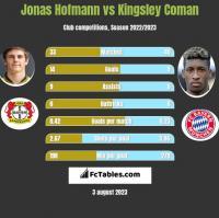 Jonas Hofmann vs Kingsley Coman h2h player stats