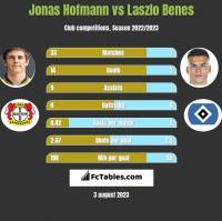 Jonas Hofmann vs Laszlo Benes h2h player stats