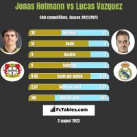 Jonas Hofmann vs Lucas Vazquez h2h player stats