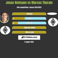 Jonas Hofmann vs Marcus Thuram h2h player stats