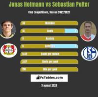 Jonas Hofmann vs Sebastian Polter h2h player stats