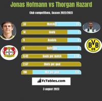Jonas Hofmann vs Thorgan Hazard h2h player stats