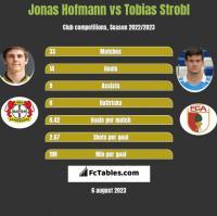 Jonas Hofmann vs Tobias Strobl h2h player stats