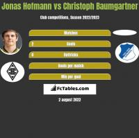 Jonas Hofmann vs Christoph Baumgartner h2h player stats
