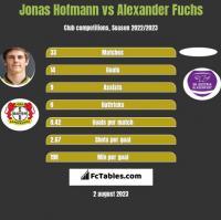 Jonas Hofmann vs Alexander Fuchs h2h player stats