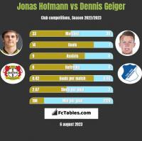 Jonas Hofmann vs Dennis Geiger h2h player stats