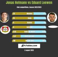 Jonas Hofmann vs Eduard Loewen h2h player stats