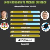 Jonas Hofmann vs Michael Cuisance h2h player stats