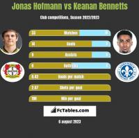 Jonas Hofmann vs Keanan Bennetts h2h player stats