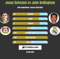 Jonas Hofmann vs Jude Bellingham h2h player stats