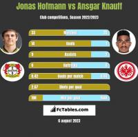 Jonas Hofmann vs Ansgar Knauff h2h player stats