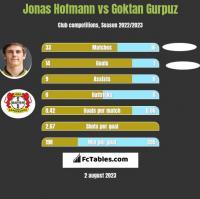 Jonas Hofmann vs Goktan Gurpuz h2h player stats