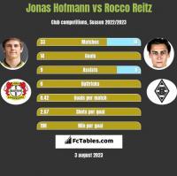 Jonas Hofmann vs Rocco Reitz h2h player stats