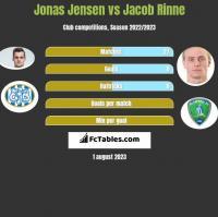Jonas Jensen vs Jacob Rinne h2h player stats