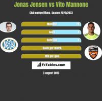 Jonas Jensen vs Vito Mannone h2h player stats