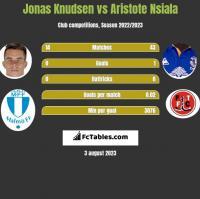 Jonas Knudsen vs Aristote Nsiala h2h player stats