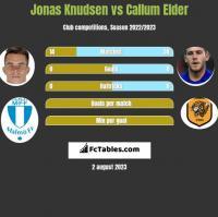 Jonas Knudsen vs Callum Elder h2h player stats