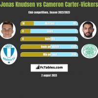 Jonas Knudsen vs Cameron Carter-Vickers h2h player stats