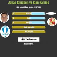 Jonas Knudsen vs Cian Harries h2h player stats