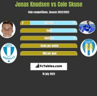 Jonas Knudsen vs Cole Skuse h2h player stats