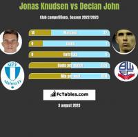 Jonas Knudsen vs Declan John h2h player stats