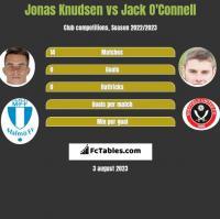 Jonas Knudsen vs Jack O'Connell h2h player stats