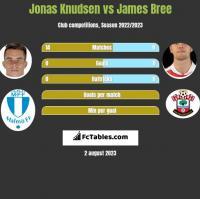 Jonas Knudsen vs James Bree h2h player stats