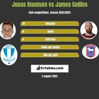 Jonas Knudsen vs James Collins h2h player stats