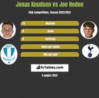 Jonas Knudsen vs Joe Rodon h2h player stats