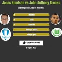 Jonas Knudsen vs John Anthony Brooks h2h player stats