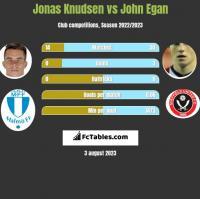 Jonas Knudsen vs John Egan h2h player stats