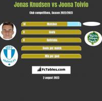Jonas Knudsen vs Joona Toivio h2h player stats
