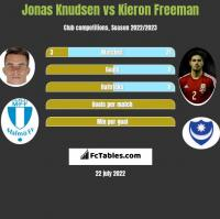 Jonas Knudsen vs Kieron Freeman h2h player stats