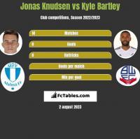 Jonas Knudsen vs Kyle Bartley h2h player stats