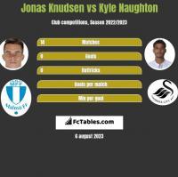Jonas Knudsen vs Kyle Naughton h2h player stats