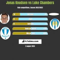 Jonas Knudsen vs Luke Chambers h2h player stats