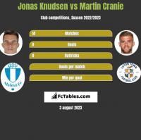 Jonas Knudsen vs Martin Cranie h2h player stats