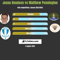 Jonas Knudsen vs Matthew Pennington h2h player stats