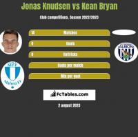 Jonas Knudsen vs Kean Bryan h2h player stats