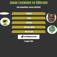 Jonas Levaenen vs Elderson h2h player stats