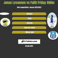 Jonas Levaenen vs Faith Friday Obilor h2h player stats