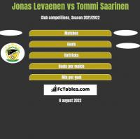 Jonas Levaenen vs Tommi Saarinen h2h player stats