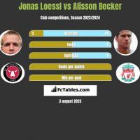 Jonas Loessl vs Alisson Becker h2h player stats
