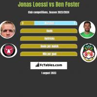 Jonas Loessl vs Ben Foster h2h player stats