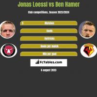 Jonas Loessl vs Ben Hamer h2h player stats