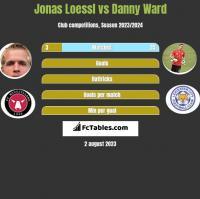 Jonas Loessl vs Danny Ward h2h player stats