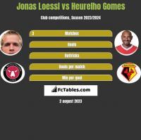 Jonas Loessl vs Heurelho Gomes h2h player stats