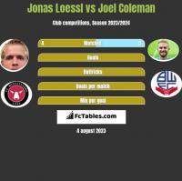 Jonas Loessl vs Joel Coleman h2h player stats